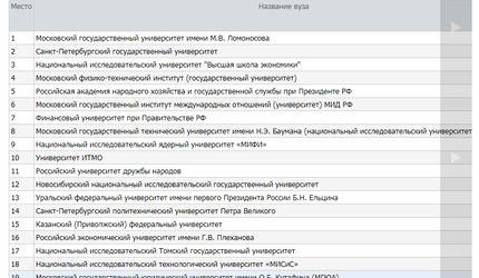 ТГУ вошел в топ-20 самых влиятельных вузов РФ